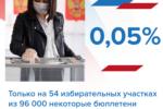 Выборы прошли честно: только на 54 участках из 96 000 (0,05%) некоторые бюллетени были аннулированы.